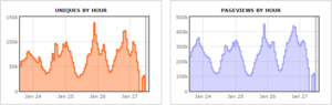 Reddit traffic by hour